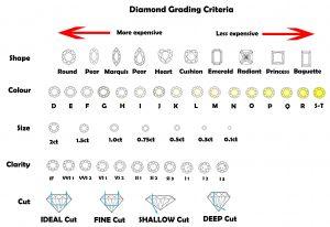 Diamond Grading Criteria Large